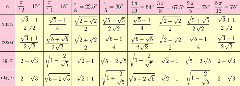 таблица 12 формула